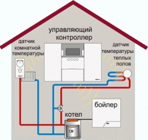 Кондиционирование, отопление, вентиляция
