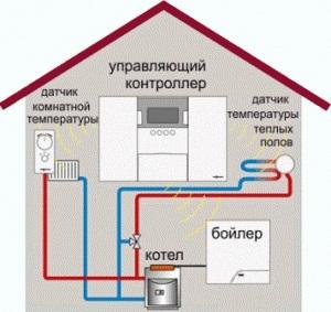 Отопление системой Умный дом